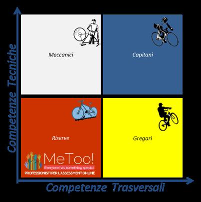 competenze tecniche e trasversali per l'assessment